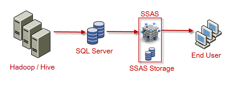 Architectures for Running SQL Server Analysis Service (SSAS) on Data